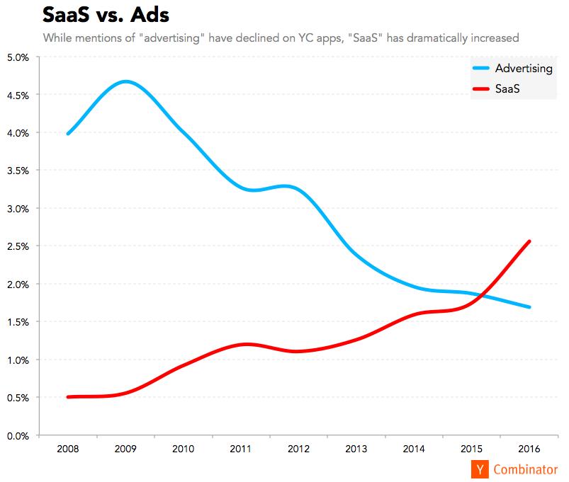 SaaS vs. Ads
